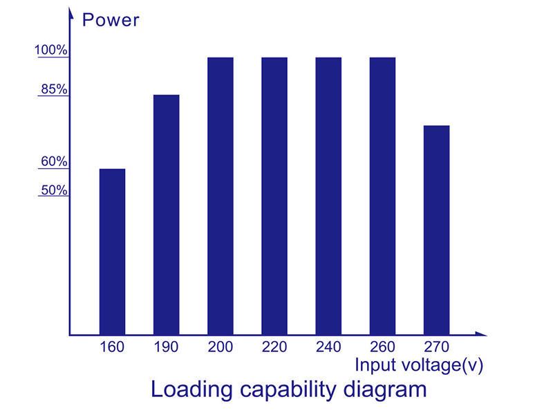 display servo stabilizer meter voltage KEBO company
