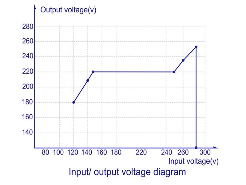 kebo regulator voltage stabilizer for home KEBO manufacture