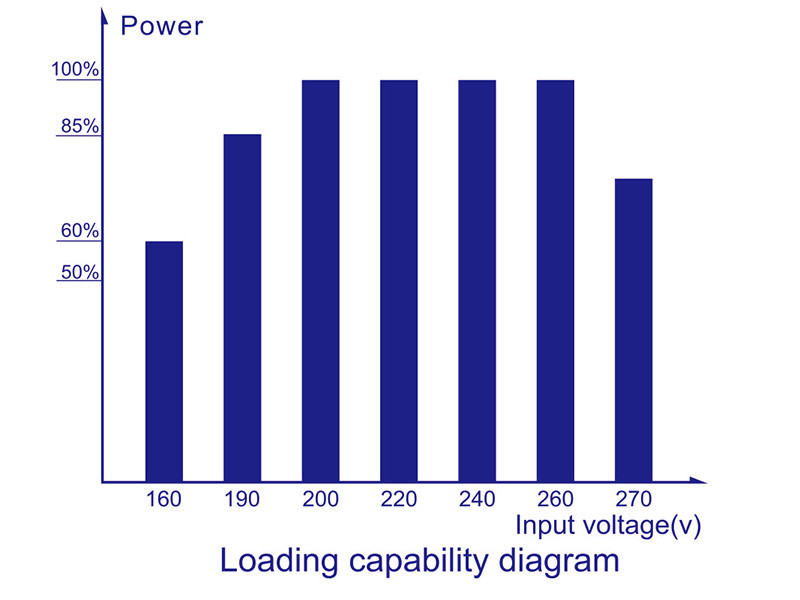 smart servo type voltage stabilizer 220v230v240v for business for industry